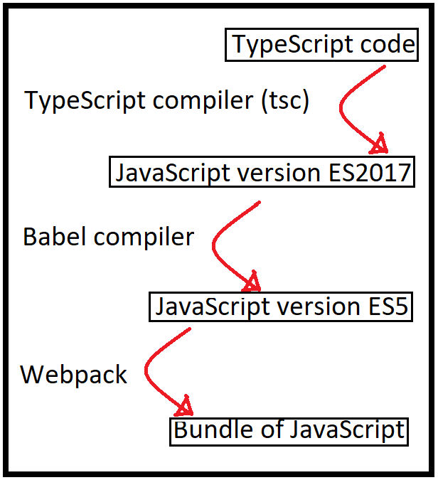 How to run TypeScript in the browser | Technically Rural